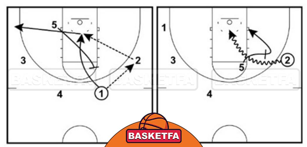 پاس توپ بسکتبال از پشت خط کناری