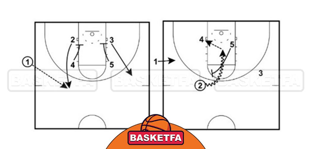 بازی بسکتبال به روش شکار