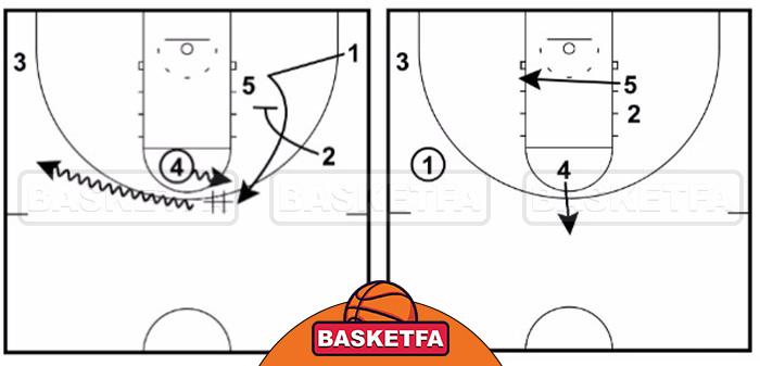 استراتژی بسکتبال