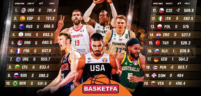 بسکتبال ایران در رنکینگ جهانی