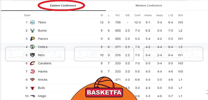 جدول-کنفرانس-شرق-NBA