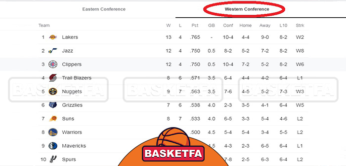 جدول-کنفرانس-غرب-NBA